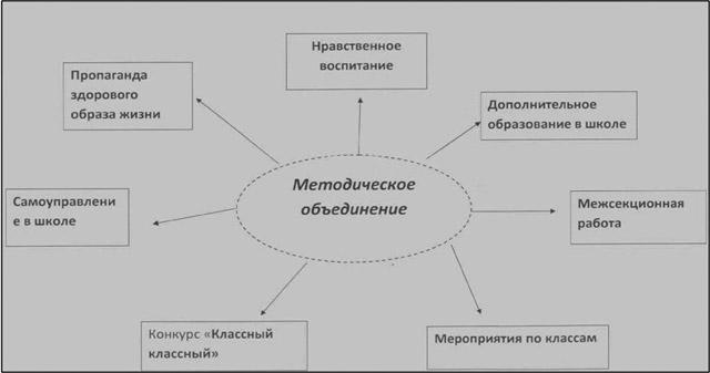 Схема работы методического